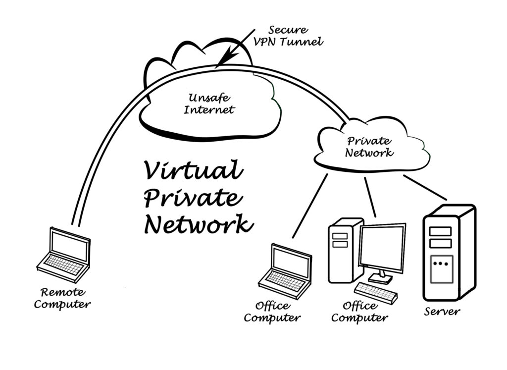 Diagram showing the benefits of using a VPN server for security